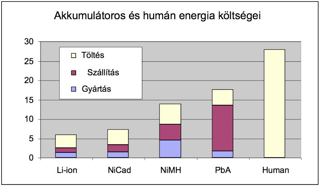 Elektromos kerékpárok energia költségei
