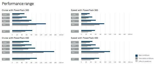 bosch-performance-line-range.png
