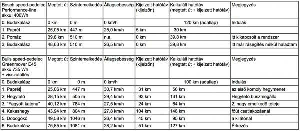bullse45-bosch-teszt-tablj.png