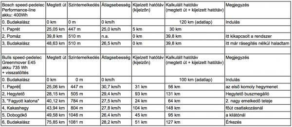 Táblázatban összesített teszteredmény