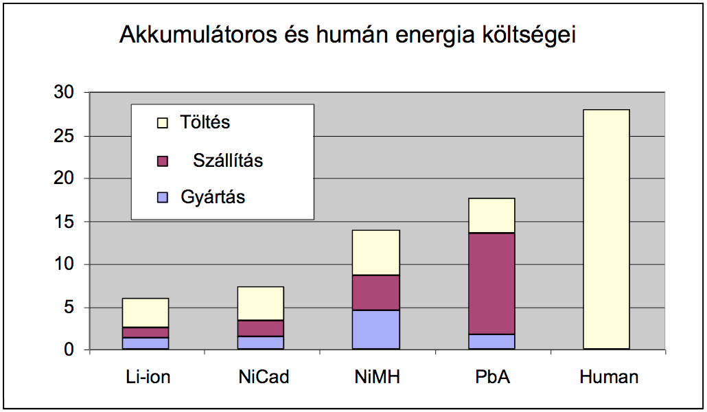 akkus-human-energia-kts.png